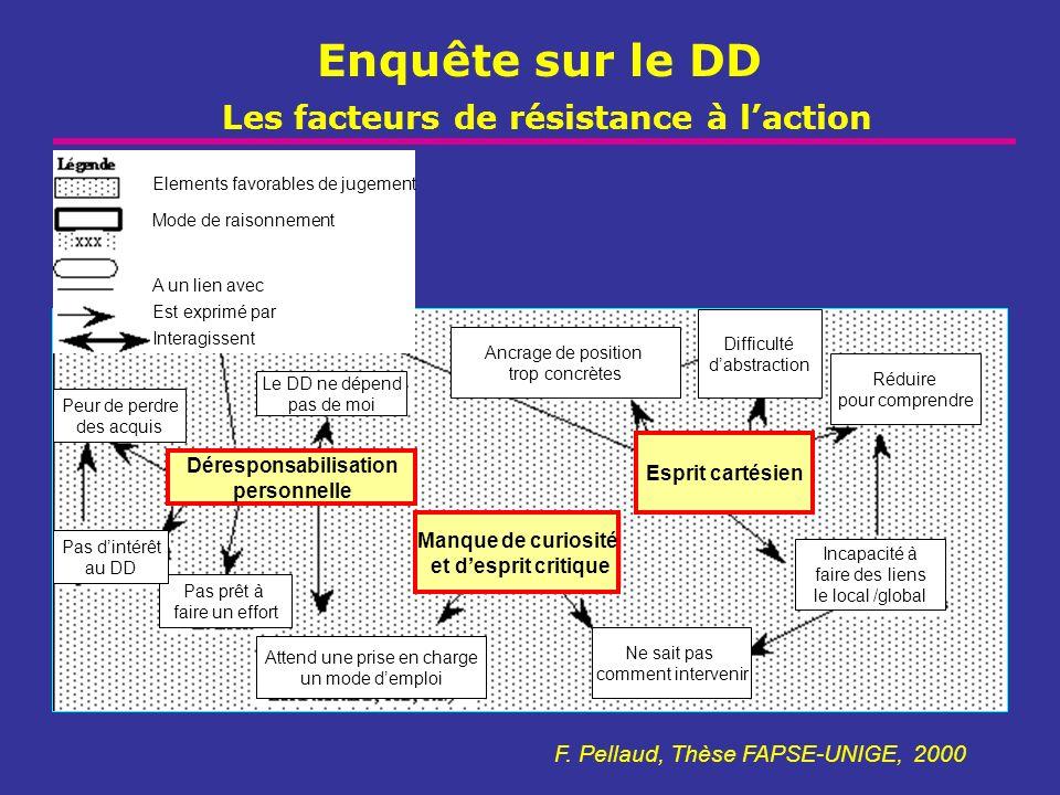 Enquête sur le DD Les facteurs de résistance à l'action