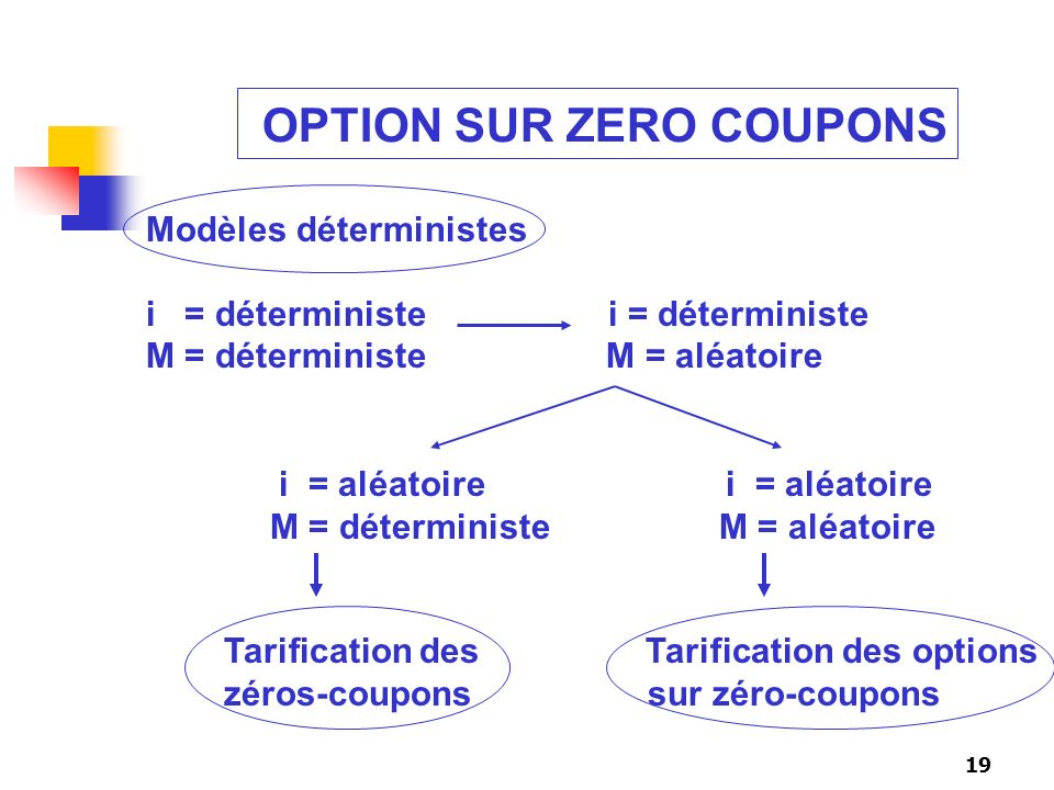 OPTION SUR ZERO COUPONS