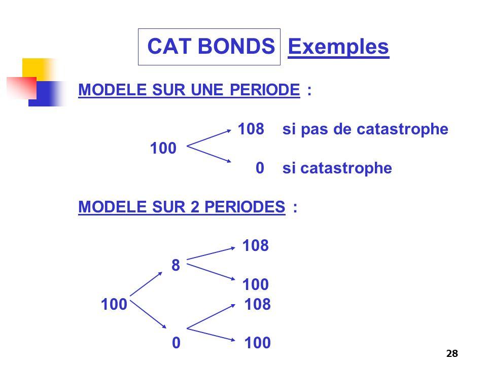 CAT BONDS Exemples MODELE SUR UNE PERIODE : 108 si pas de catastrophe
