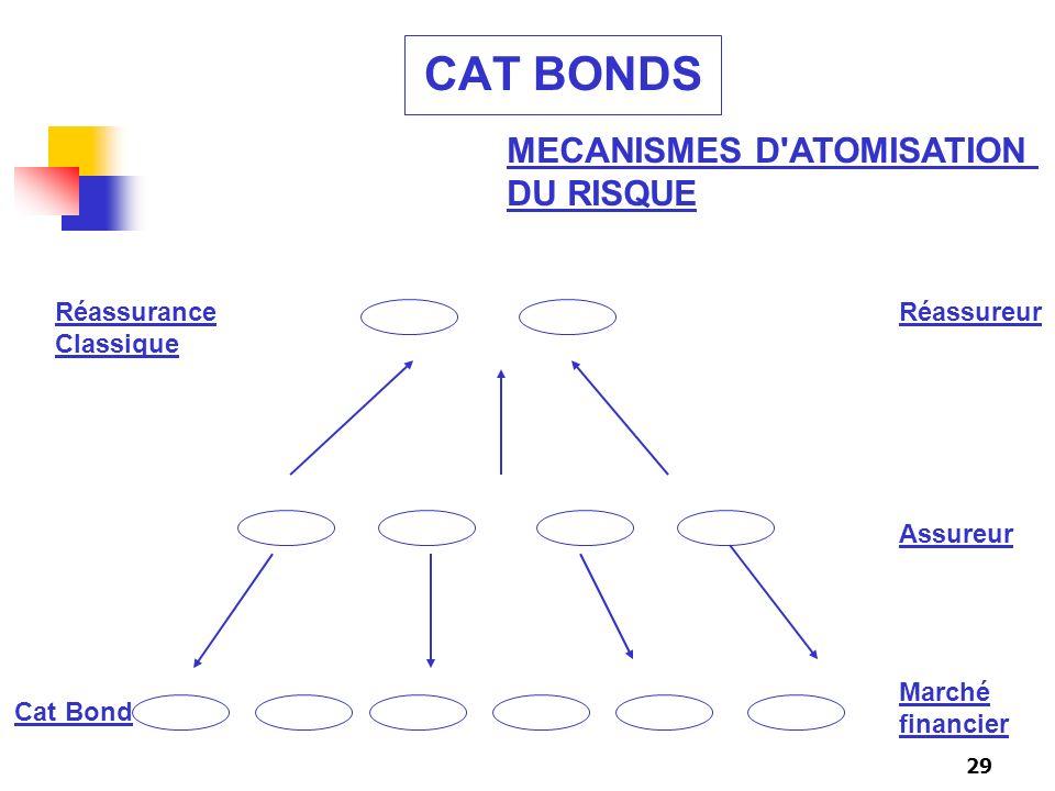 CAT BONDS MECANISMES D ATOMISATION DU RISQUE Réassurance Réassureur