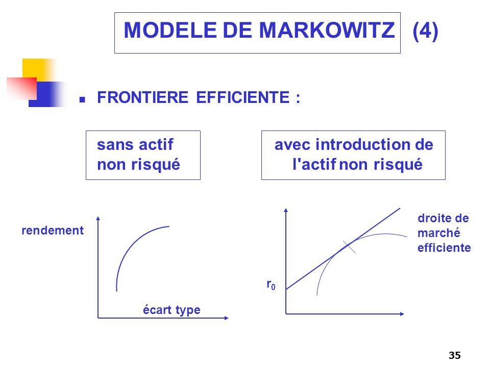 MODELE DE MARKOWITZ (4) FRONTIERE EFFICIENTE :
