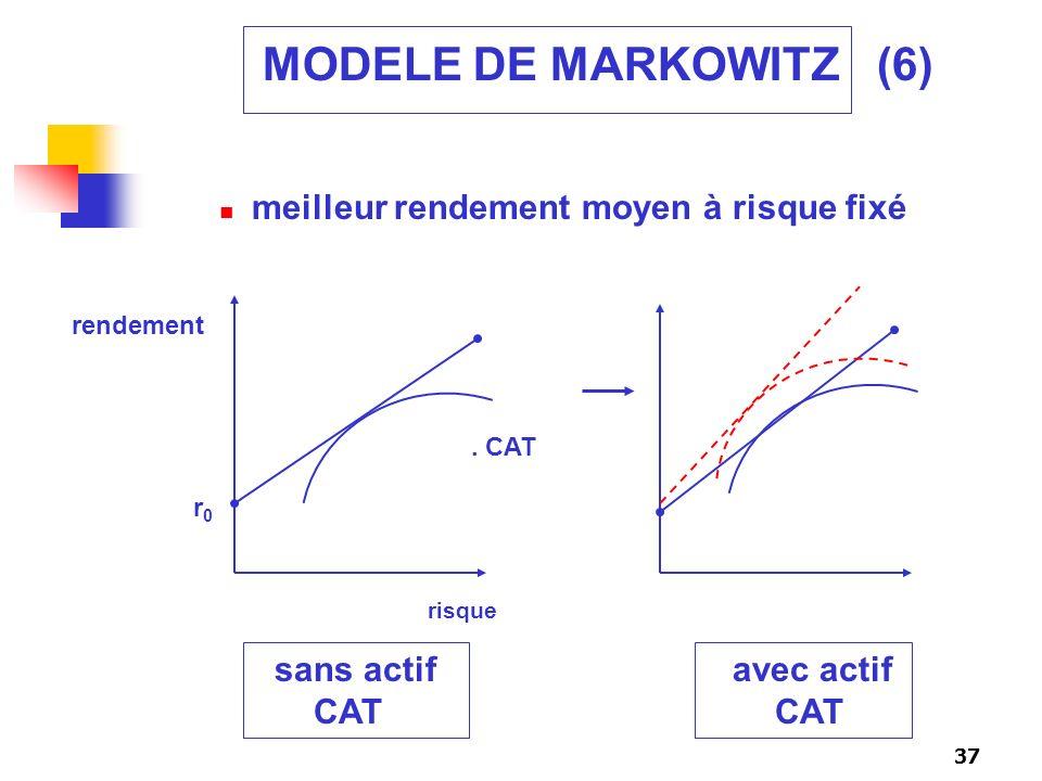 MODELE DE MARKOWITZ (6) meilleur rendement moyen à risque fixé