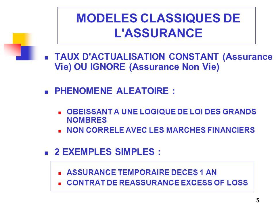 MODELES CLASSIQUES DE L ASSURANCE