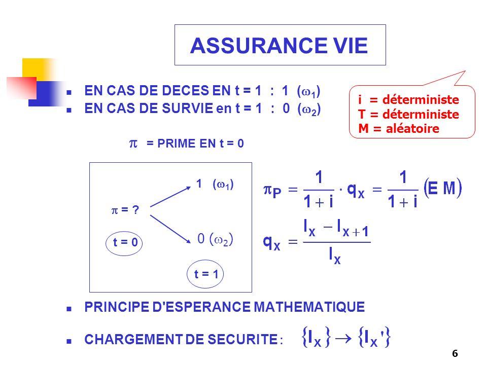 ASSURANCE VIE EN CAS DE DECES EN t = 1 : 1 (1)