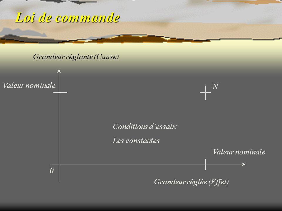 Loi de commande Grandeur réglante (Cause) Valeur nominale N