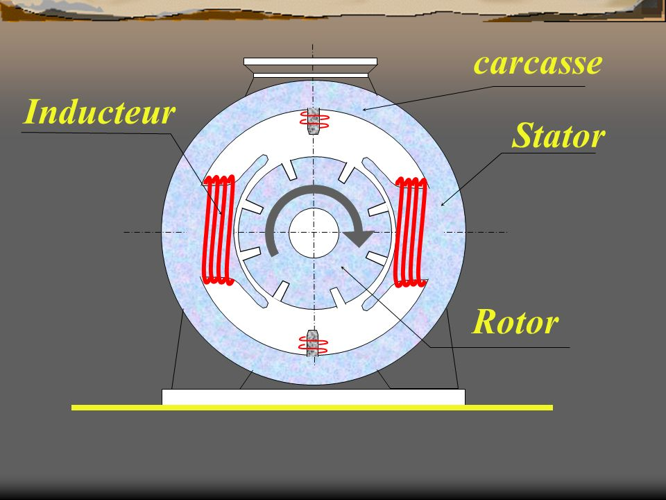 carcasse Inducteur Stator Rotor