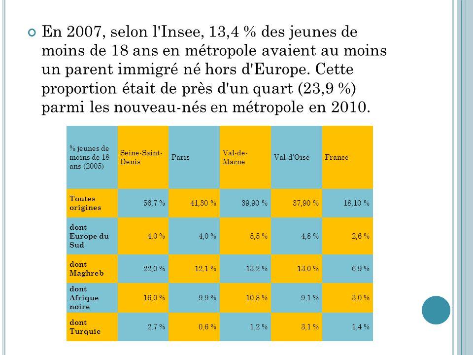 En 2007, selon l Insee, 13,4 % des jeunes de moins de 18 ans en métropole avaient au moins un parent immigré né hors d Europe. Cette proportion était de près d un quart (23,9 %) parmi les nouveau-nés en métropole en 2010.