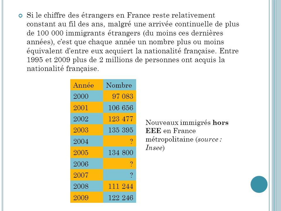 Si le chiffre des étrangers en France reste relativement constant au fil des ans, malgré une arrivée continuelle de plus de 100 000 immigrants étrangers (du moins ces dernières années), c'est que chaque année un nombre plus ou moins équivalent d'entre eux acquiert la nationalité française. Entre 1995 et 2009 plus de 2 millions de personnes ont acquis la nationalité française.