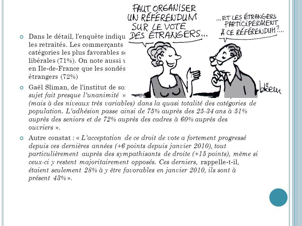 Dans le détail, l'enquête indique que les jeunes y sont plus favorables que les retraités. Les commerçants et artisans sont les plus rétifs, alors que les catégories les plus favorables sont les cadres supérieurs et les professions libérales (71%). On note aussi un décalage entre Paris et la province. C'est en Ile-de-France que les sondés se disent le plus favorables au vote des étrangers (72%)
