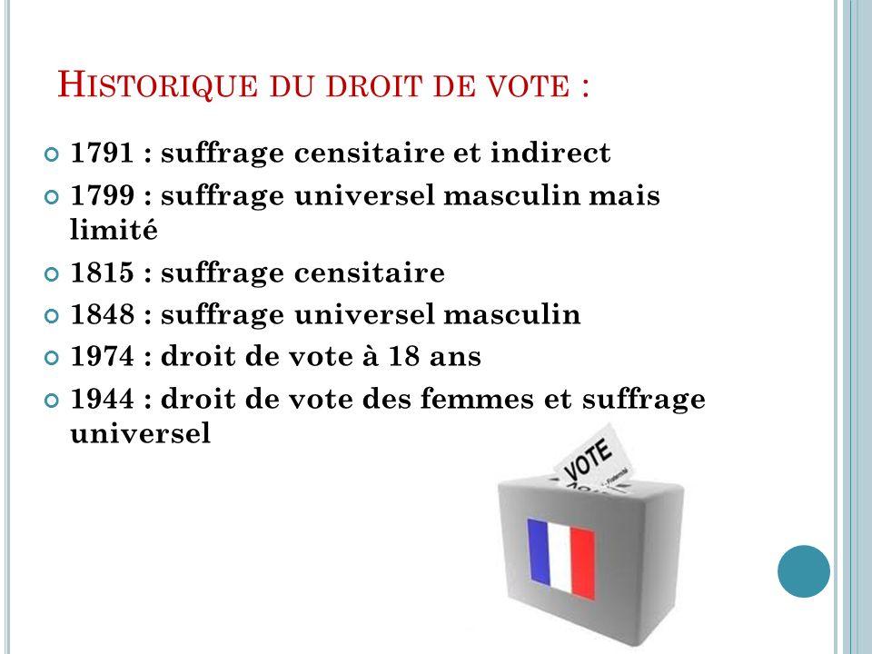 Historique du droit de vote :