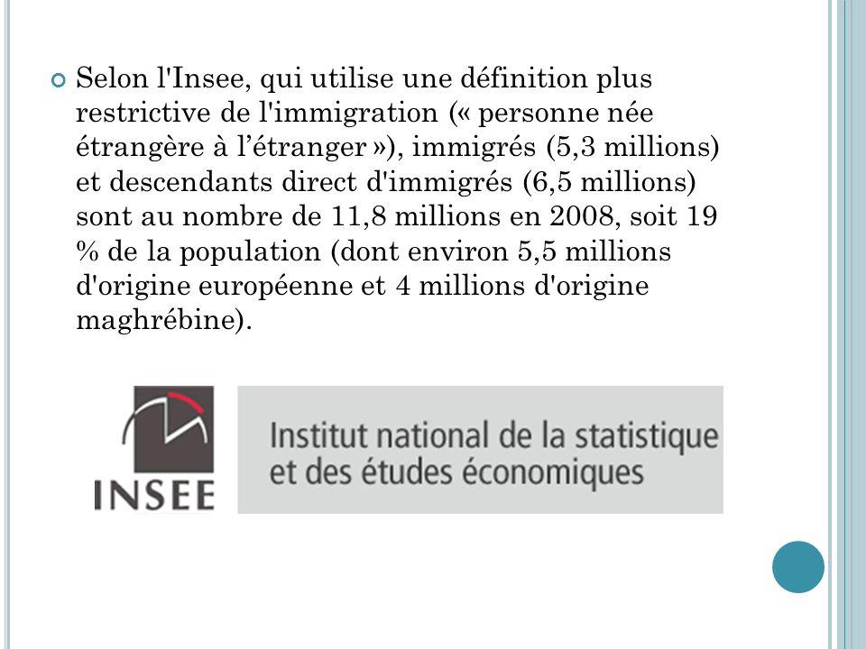 Selon l Insee, qui utilise une définition plus restrictive de l immigration (« personne née étrangère à l'étranger »), immigrés (5,3 millions) et descendants direct d immigrés (6,5 millions) sont au nombre de 11,8 millions en 2008, soit 19 % de la population (dont environ 5,5 millions d origine européenne et 4 millions d origine maghrébine).