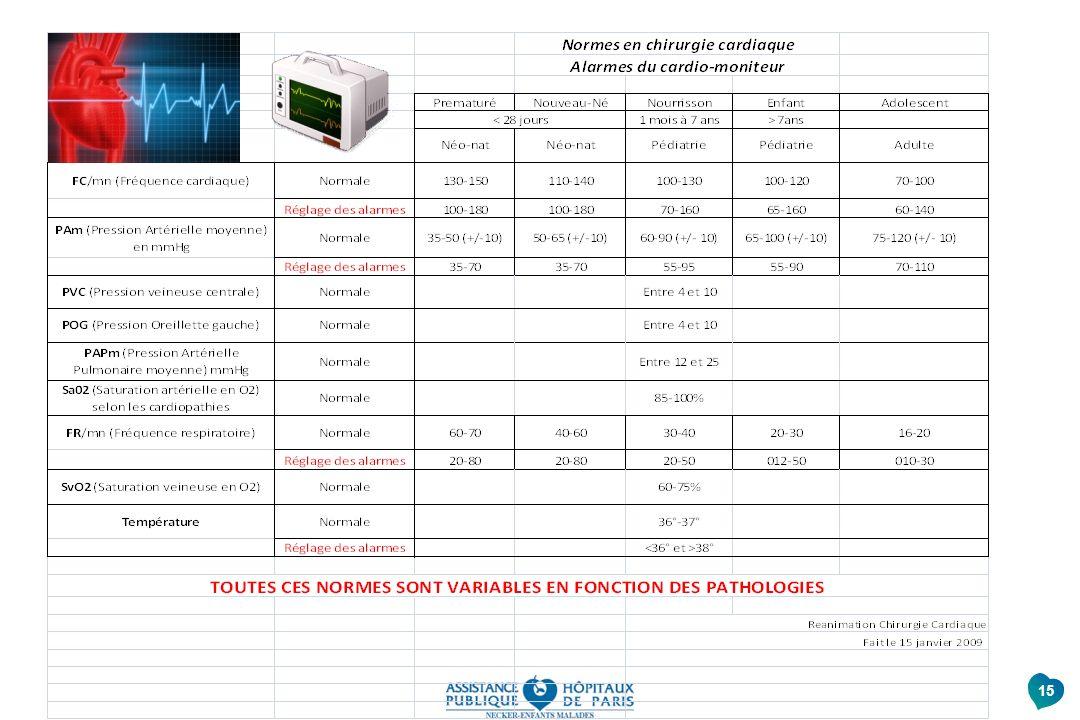 Normes physiologiques, guide reglage des alarmes en fonction des patho