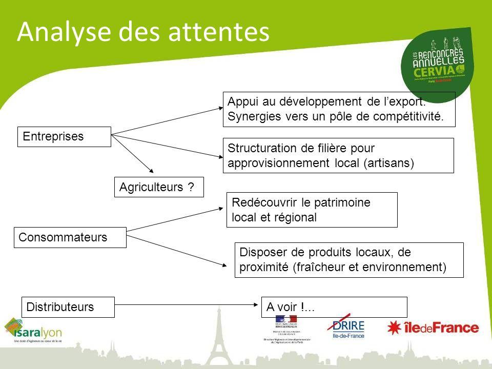 Analyse des attentes Appui au développement de l'export. Synergies vers un pôle de compétitivité. Entreprises.