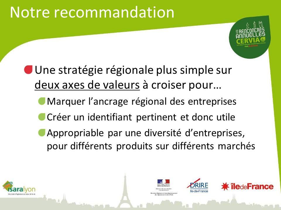 Notre recommandation Une stratégie régionale plus simple sur deux axes de valeurs à croiser pour… Marquer l'ancrage régional des entreprises.