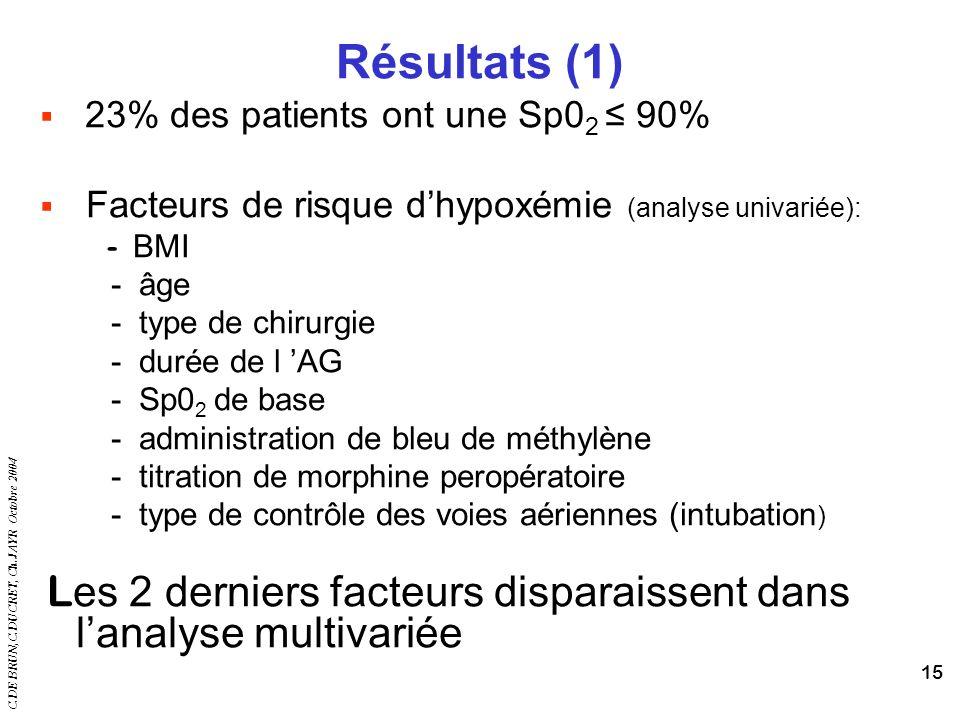 Résultats (1) 23% des patients ont une Sp02 ≤ 90%