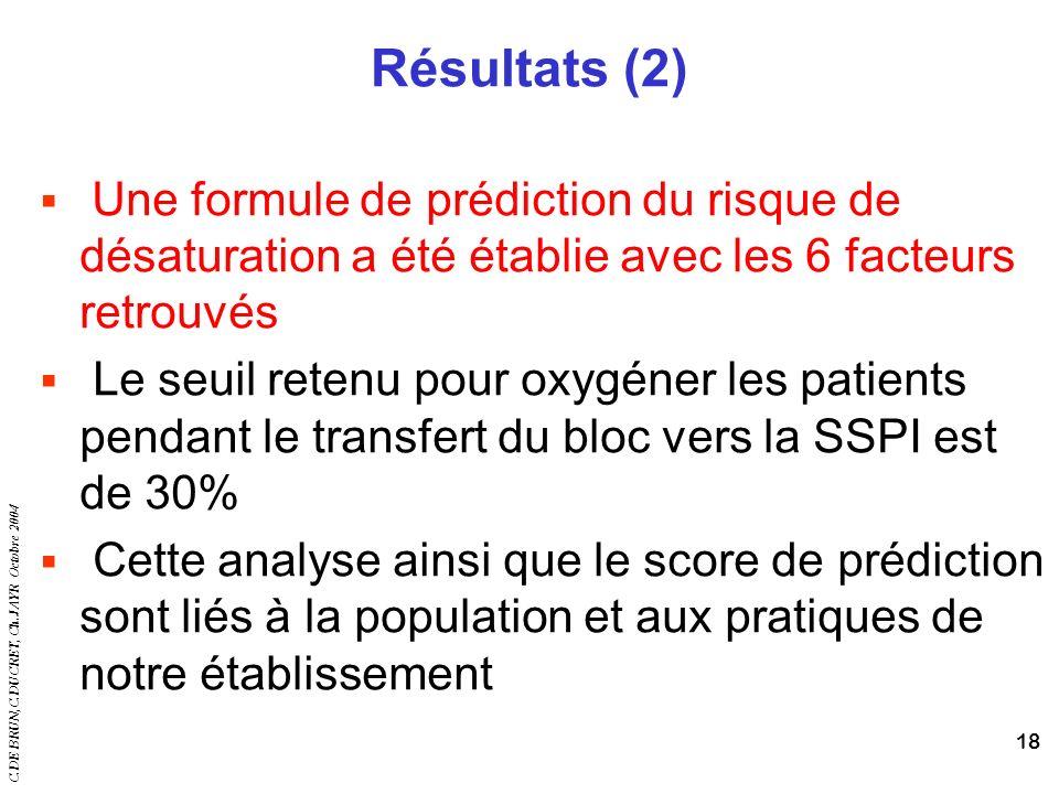 Résultats (2) Une formule de prédiction du risque de désaturation a été établie avec les 6 facteurs retrouvés.