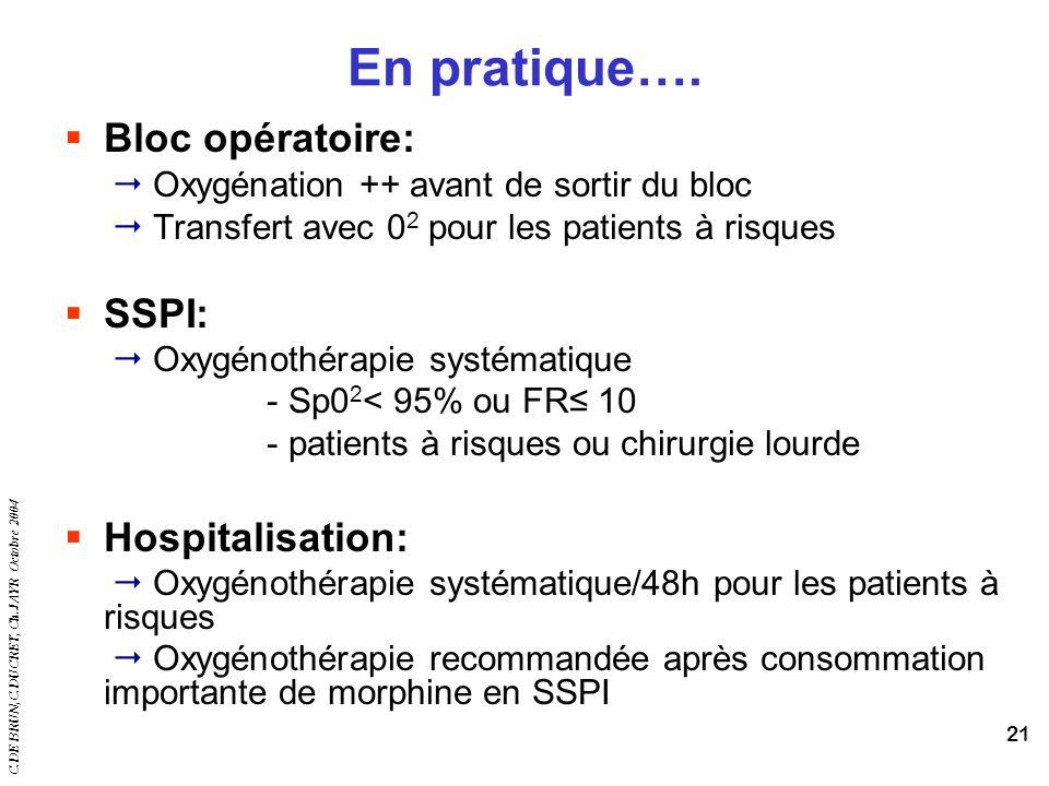 En pratique…. Bloc opératoire: SSPI: Hospitalisation: