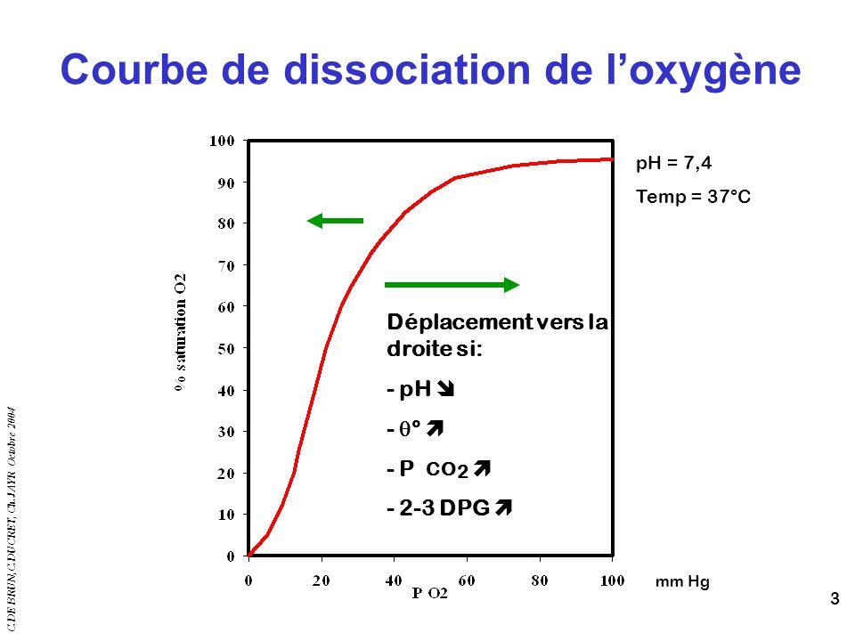 Courbe de dissociation de l'oxygène