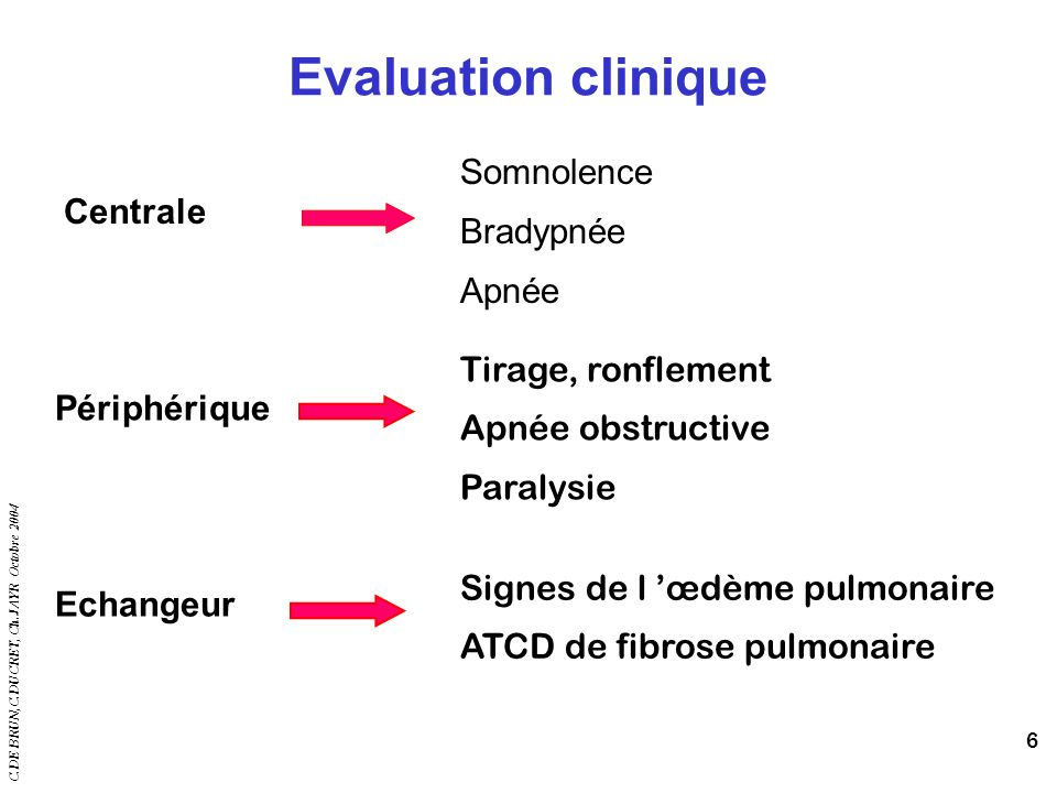 Signes de l 'œdème pulmonaire ATCD de fibrose pulmonaire Echangeur