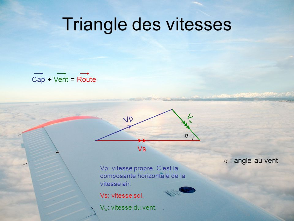 Triangle des vitesses Cap + Vent = Route Vp Vw α Vs α : angle au vent