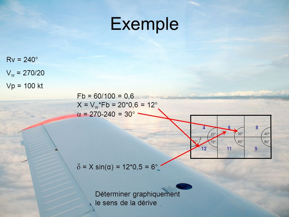 Exemple α = 270-240 = 30° δ = X sin(α) = 12*0,5 = 6° Rv = 240°