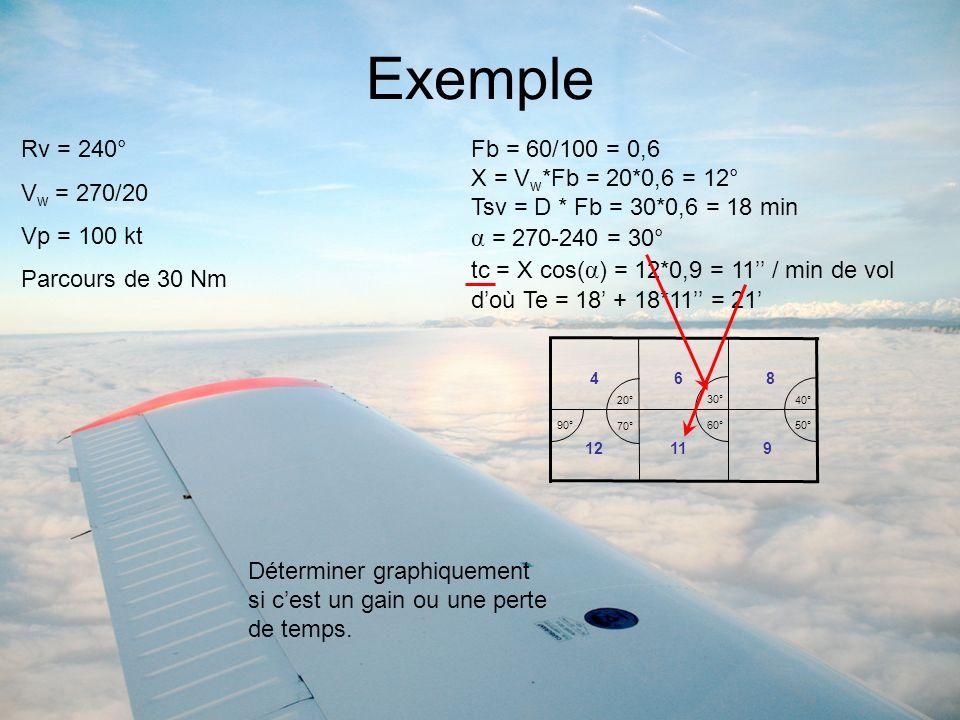 Exemple α = 270-240 = 30° Rv = 240° Vw = 270/20 Vp = 100 kt