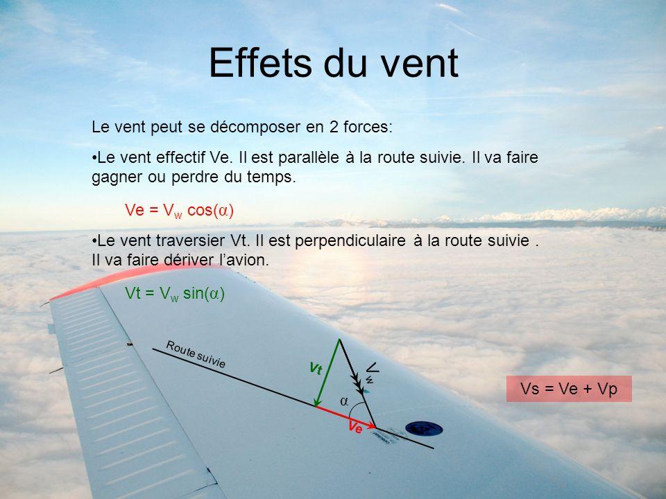 Effets du vent Le vent peut se décomposer en 2 forces: