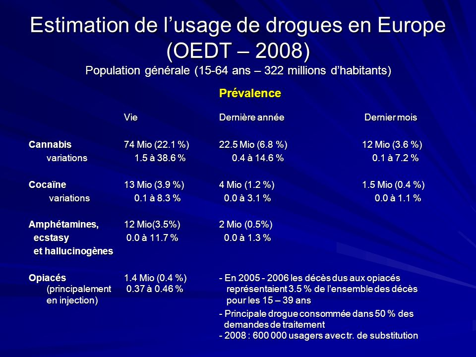 Estimation de l'usage de drogues en Europe (OEDT – 2008) Population générale (15-64 ans – 322 millions d'habitants)