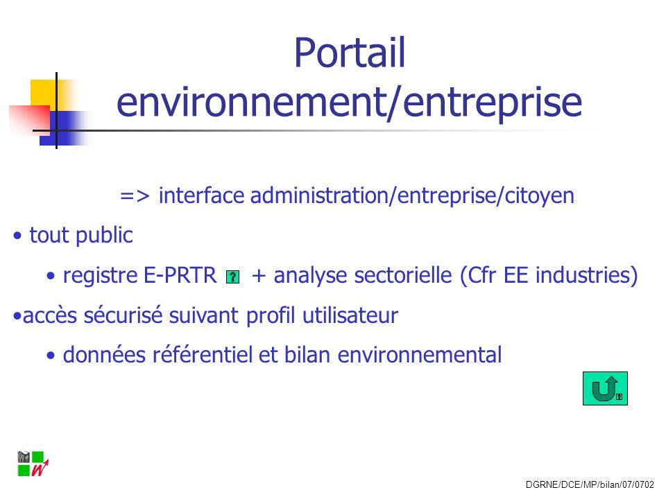 Portail environnement/entreprise