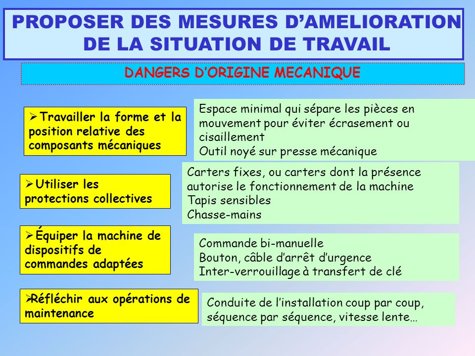 DANGERS D'ORIGINE MECANIQUE