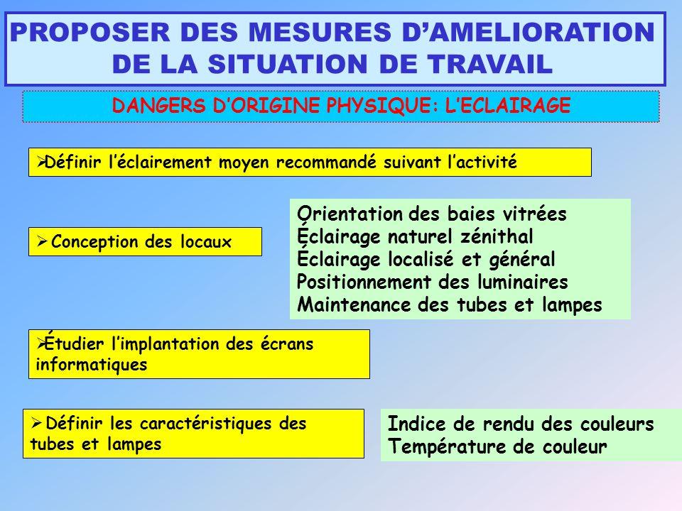 DANGERS D'ORIGINE PHYSIQUE: L'ECLAIRAGE
