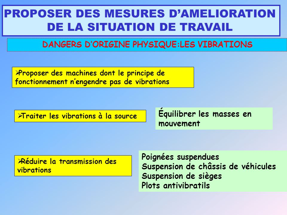 DANGERS D'ORIGINE PHYSIQUE:LES VIBRATIONS