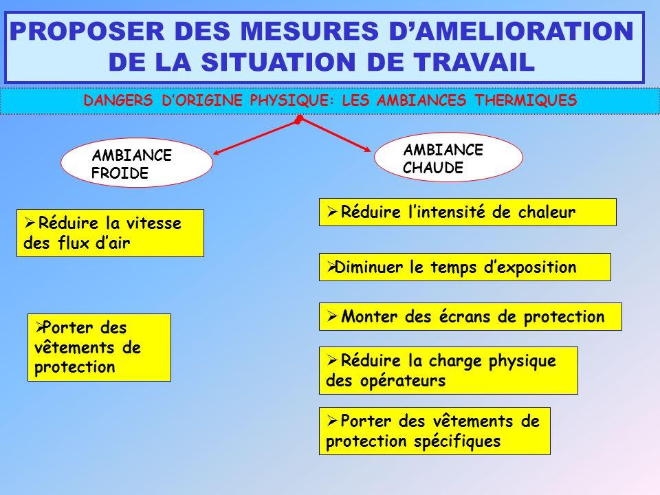 DANGERS D'ORIGINE PHYSIQUE: LES AMBIANCES THERMIQUES