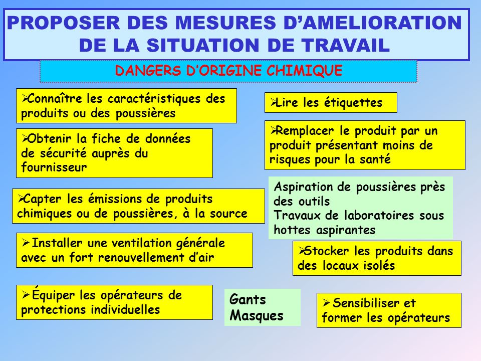 DANGERS D'ORIGINE CHIMIQUE