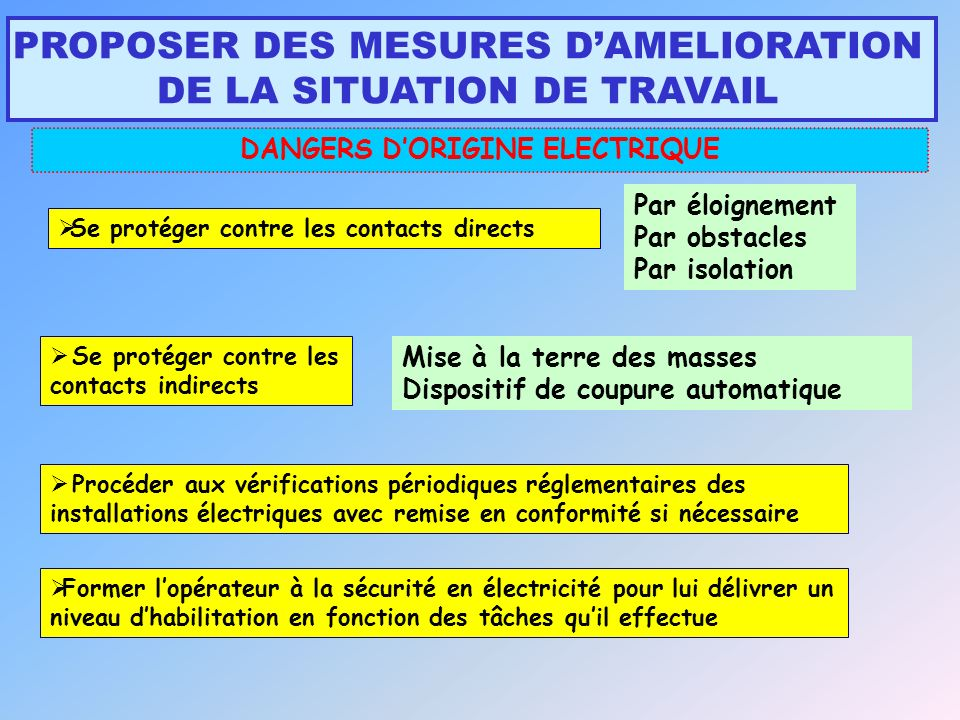 DANGERS D'ORIGINE ELECTRIQUE