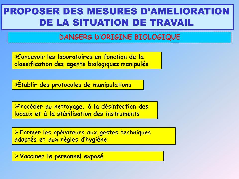 DANGERS D'ORIGINE BIOLOGIQUE