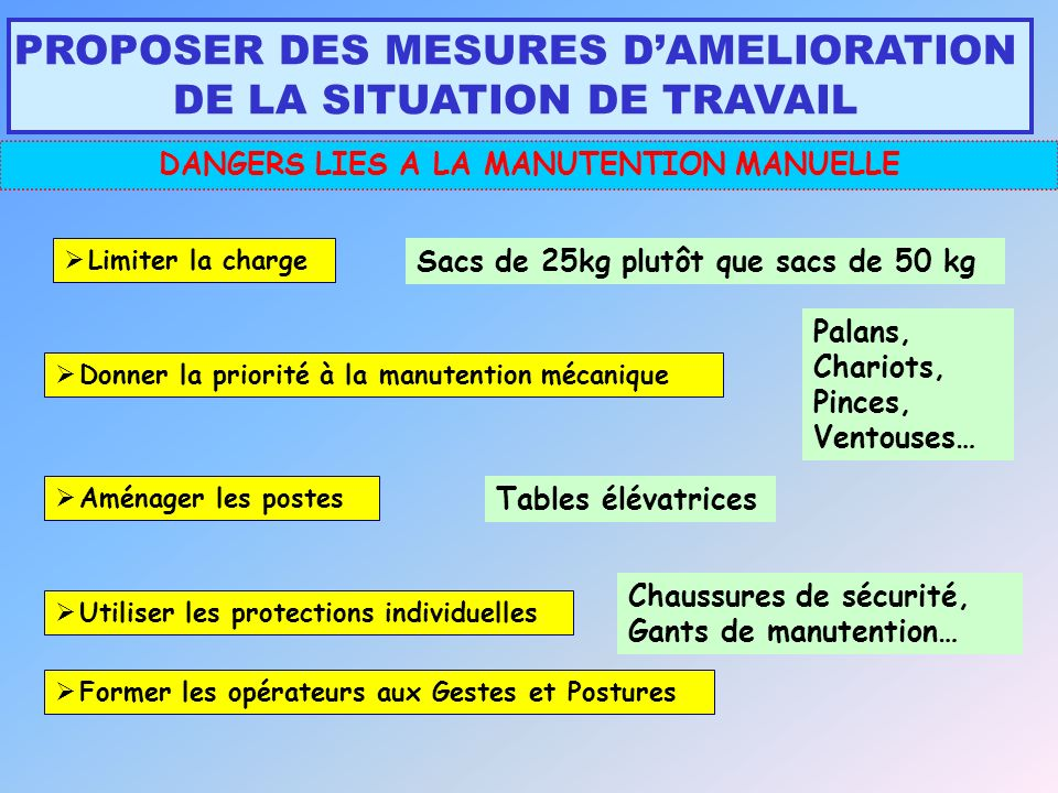 DANGERS LIES A LA MANUTENTION MANUELLE