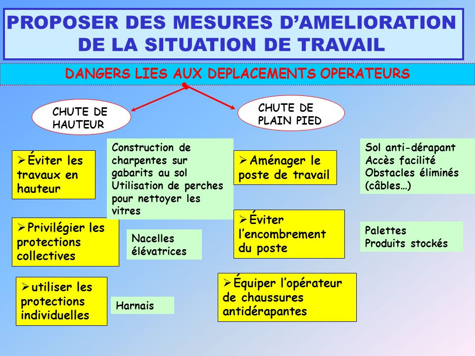 DANGERS LIES AUX DEPLACEMENTS OPERATEURS