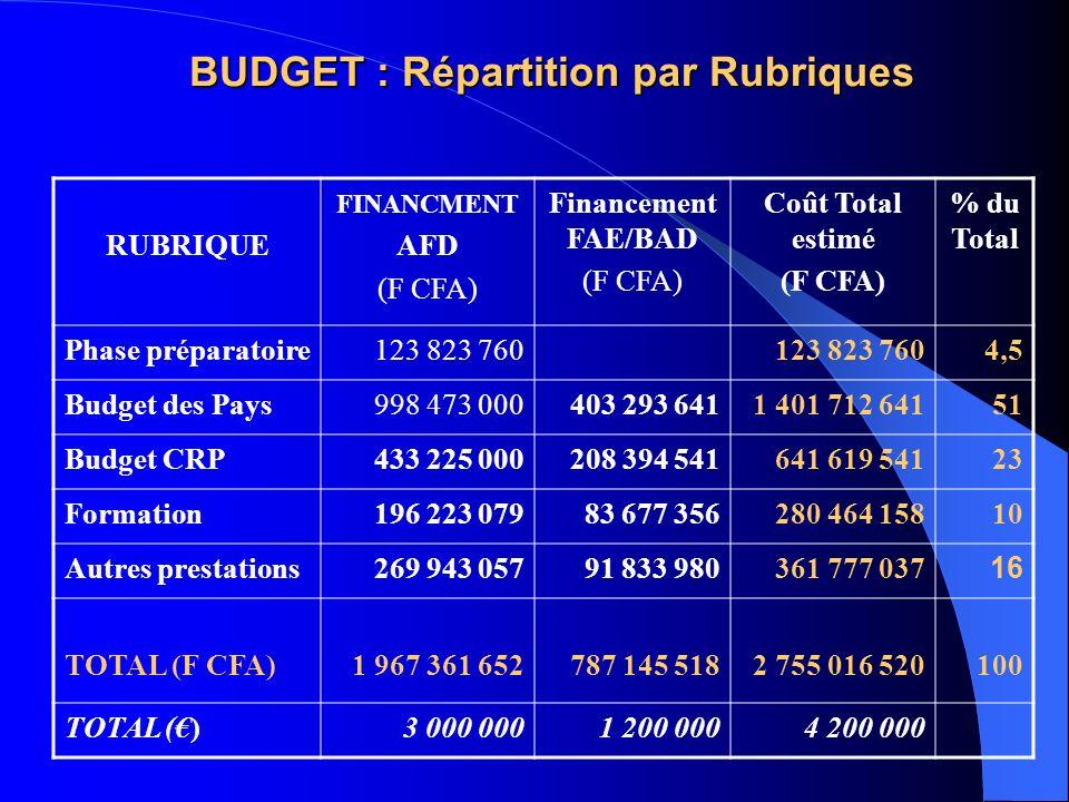 BUDGET : Répartition par Rubriques