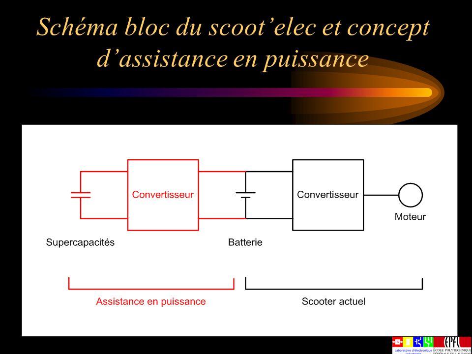 Schéma bloc du scoot'elec et concept d'assistance en puissance