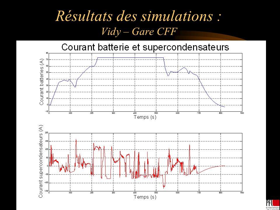 Résultats des simulations : Vidy – Gare CFF