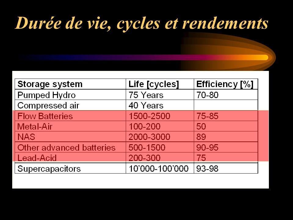 Durée de vie, cycles et rendements