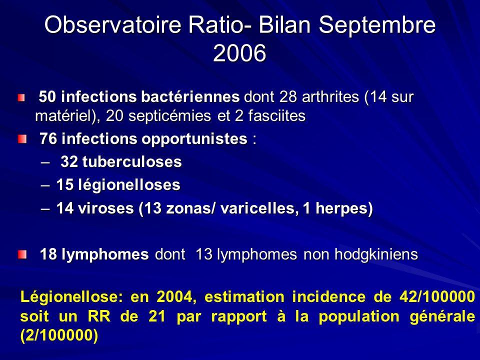 Observatoire Ratio- Bilan Septembre 2006