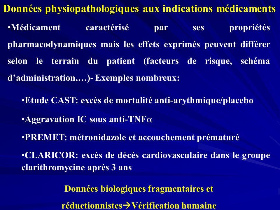 Données physiopathologiques aux indications médicaments