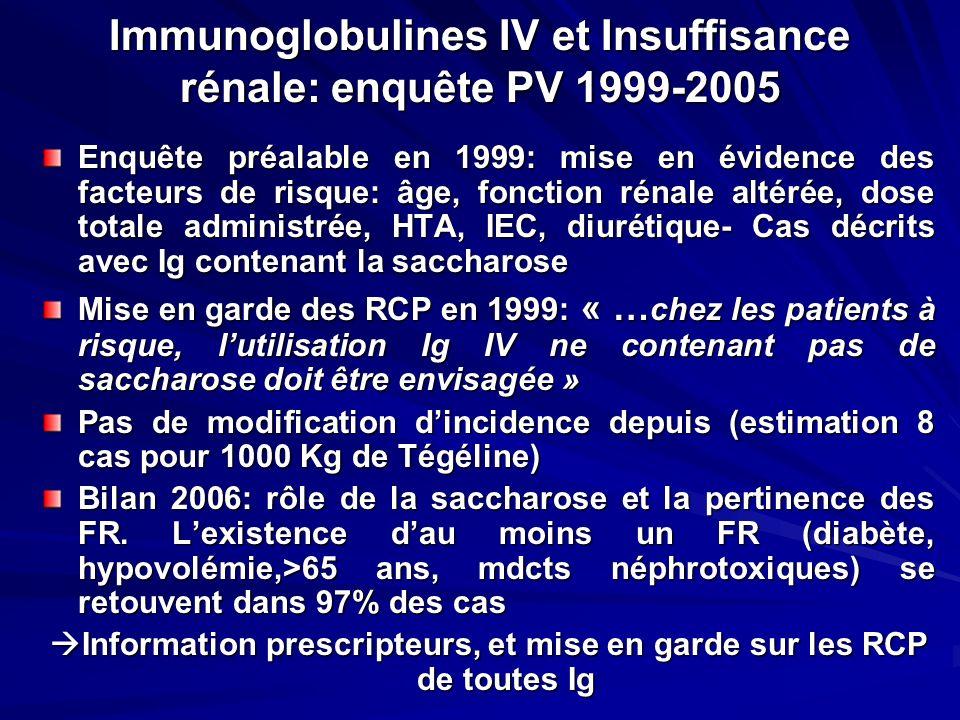 Immunoglobulines IV et Insuffisance rénale: enquête PV 1999-2005