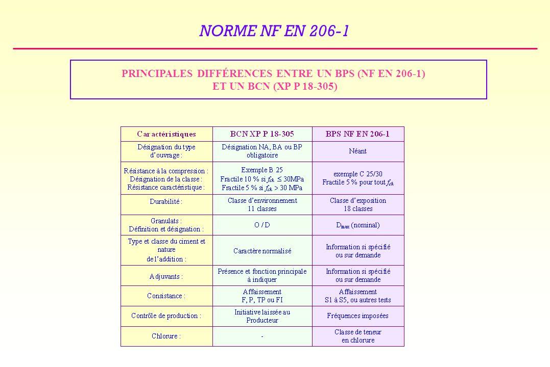 PRINCIPALES DIFFÉRENCES ENTRE UN BPS (NF EN 206-1)
