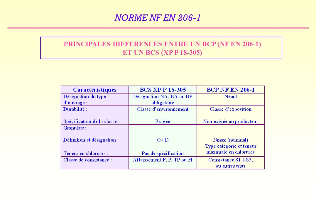 PRINCIPALES DIFFERENCES ENTRE UN BCP (NF EN 206-1)