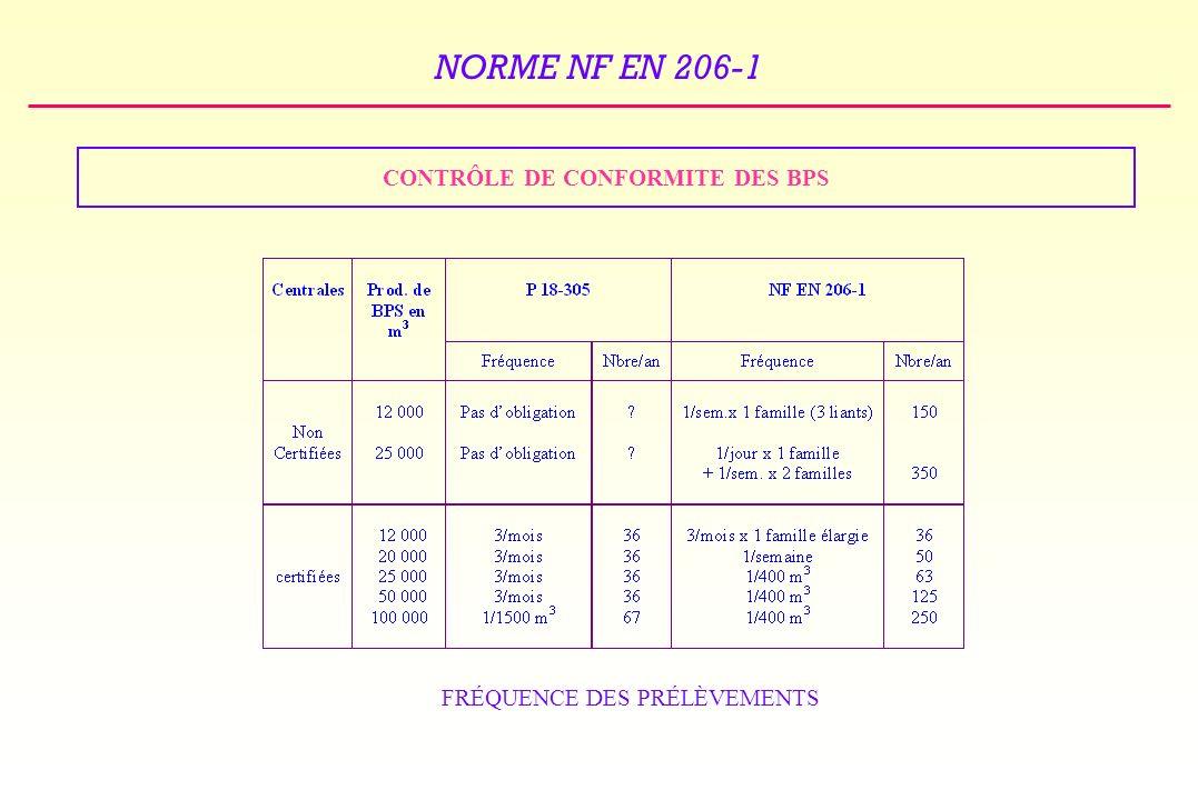 CONTRÔLE DE CONFORMITE DES BPS