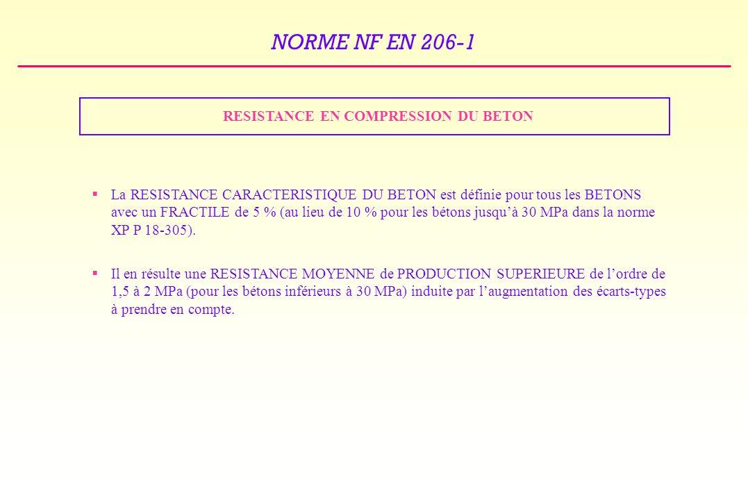 RESISTANCE EN COMPRESSION DU BETON