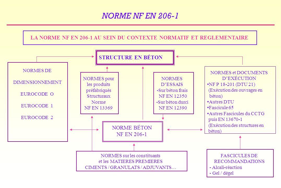 LA NORME NF EN 206-1 AU SEIN DU CONTEXTE NORMATIF ET REGLEMENTAIRE